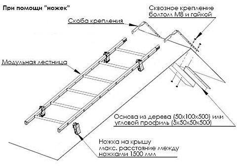 Лестницы на скат - Каталог товаров и услуг - Тульский строительный портал stroyinfo71.ru